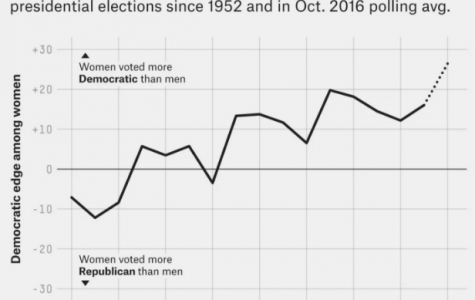 A Widening Gender Gap in the 2016 Presidential Elections