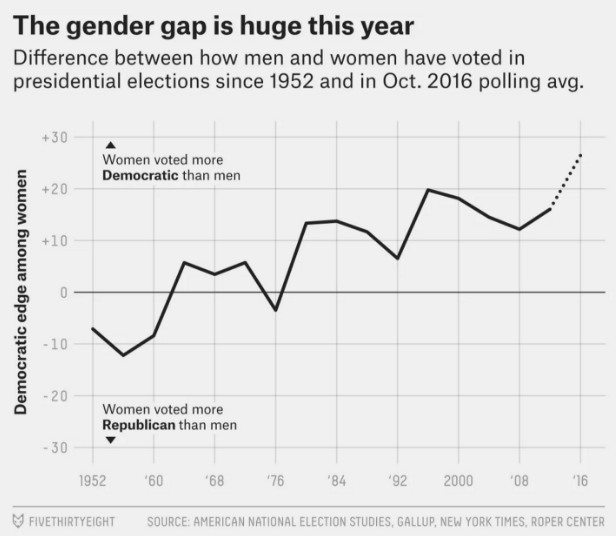 A+Widening+Gender+Gap+in+the+2016+Presidential+Elections