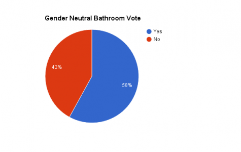 The Results of the Gender Neutral Bathroom