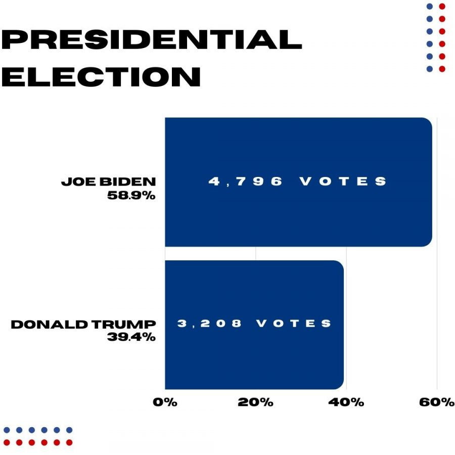 Presidential+Election+Results